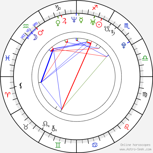 Naoko Yamada birth chart, Naoko Yamada astro natal horoscope, astrology