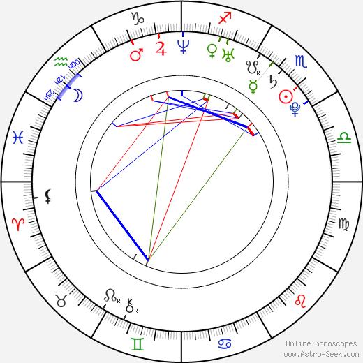 Natalia Tena birth chart, Natalia Tena astro natal horoscope, astrology