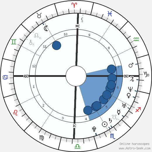 Nayanthara wikipedia, horoscope, astrology, instagram