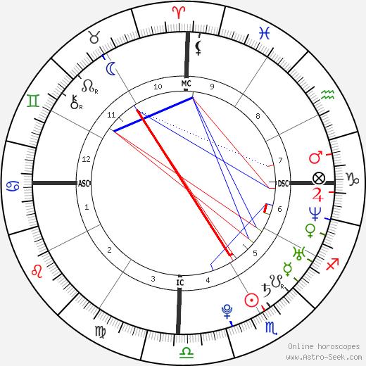 Наянтара Nayanthara день рождения гороскоп, Nayanthara Натальная карта онлайн