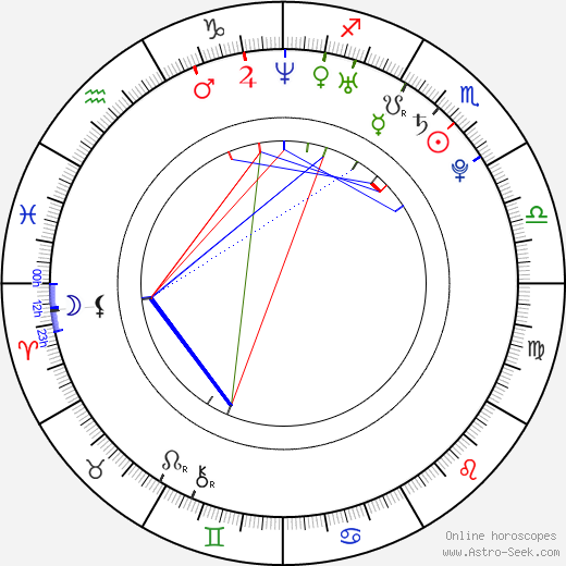 Nikolaj Žerděv день рождения гороскоп, Nikolaj Žerděv Натальная карта онлайн