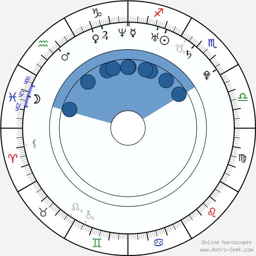 Omahyra wikipedia, horoscope, astrology, instagram