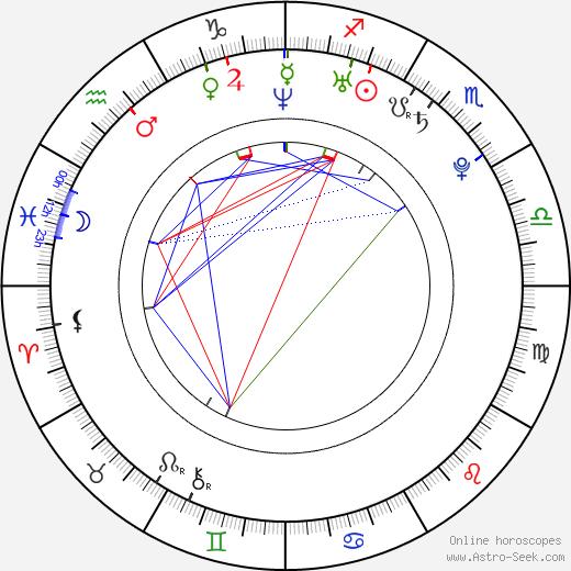 Omahyra день рождения гороскоп, Omahyra Натальная карта онлайн