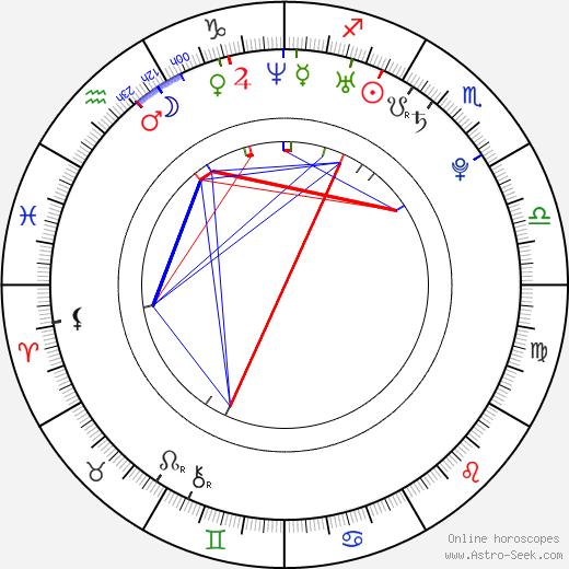 Petra Jehličková birth chart, Petra Jehličková astro natal horoscope, astrology