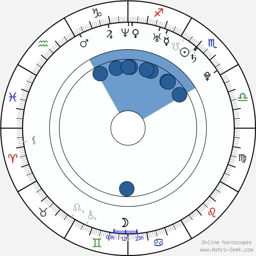 Sandara Park wikipedia, horoscope, astrology, instagram