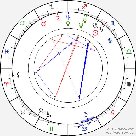 Sarah Rose Karr astro natal birth chart, Sarah Rose Karr horoscope, astrology