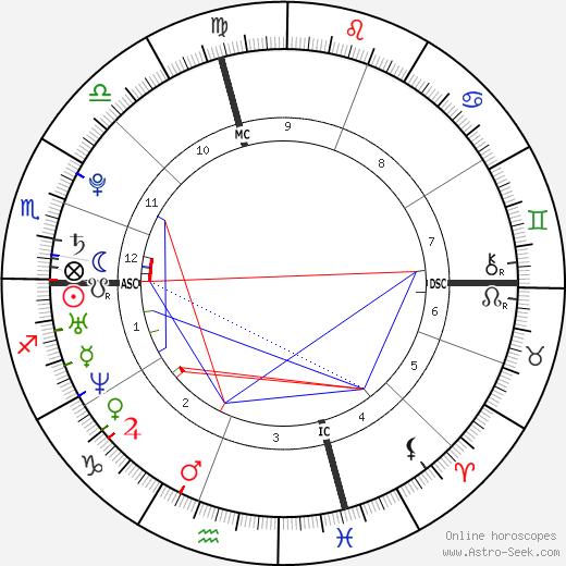 Scarlett Johansson astro natal birth chart, Scarlett Johansson horoscope, astrology