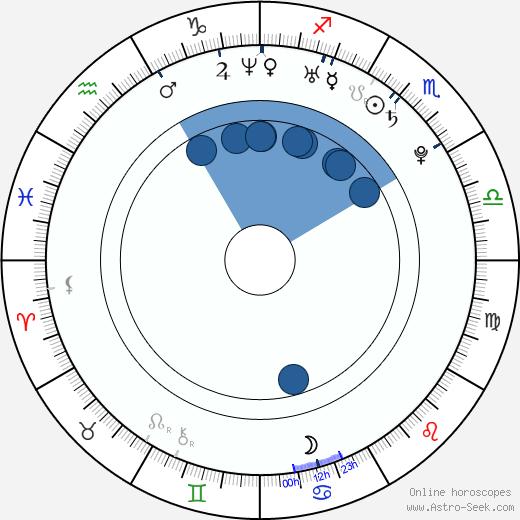 Simon-Paul Wagner wikipedia, horoscope, astrology, instagram