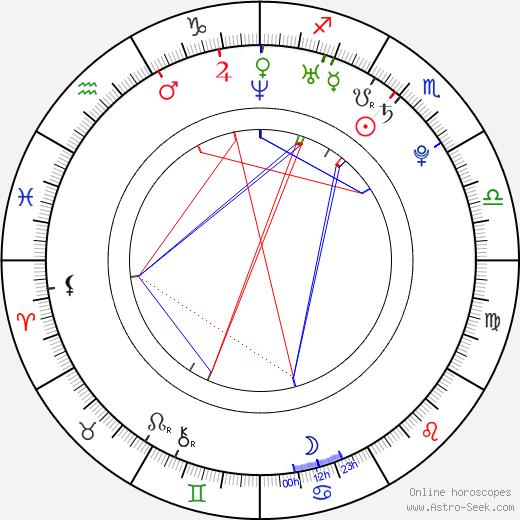 Simon-Paul Wagner tema natale, oroscopo, Simon-Paul Wagner oroscopi gratuiti, astrologia