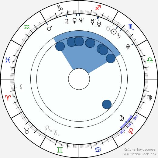 Turk Melrose wikipedia, horoscope, astrology, instagram