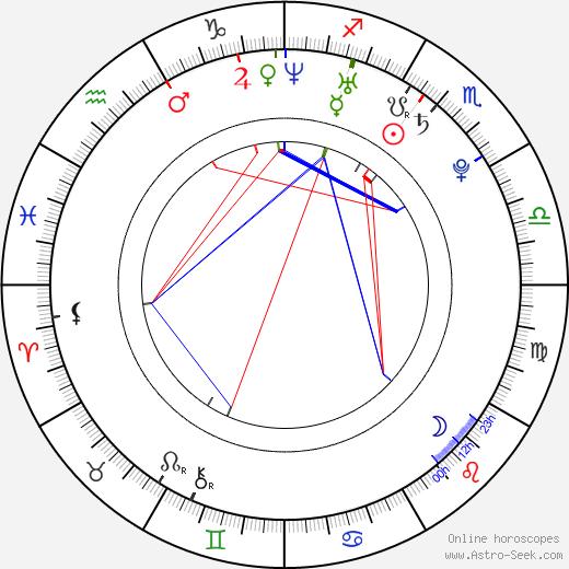 Turk Melrose день рождения гороскоп, Turk Melrose Натальная карта онлайн
