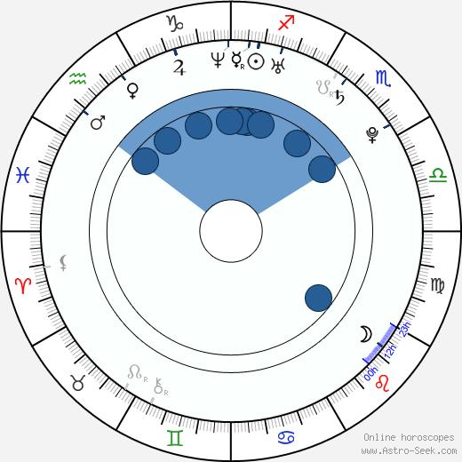 Alina Vacariu wikipedia, horoscope, astrology, instagram