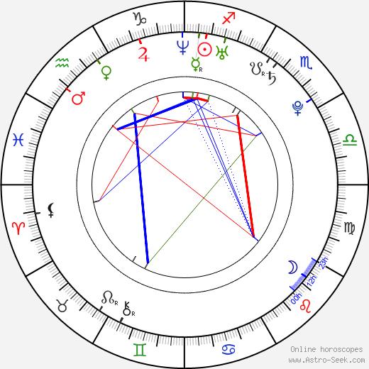 Alina Vacariu день рождения гороскоп, Alina Vacariu Натальная карта онлайн