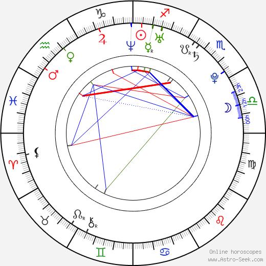 Asuka Fukuda день рождения гороскоп, Asuka Fukuda Натальная карта онлайн