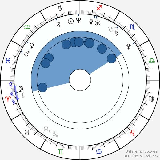 Bára Divišová wikipedia, horoscope, astrology, instagram