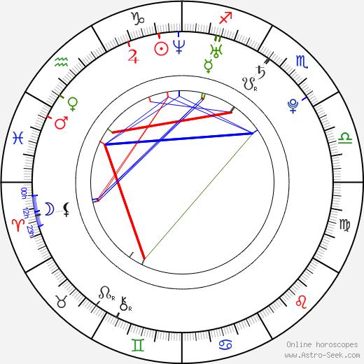 Bára Divišová день рождения гороскоп, Bára Divišová Натальная карта онлайн