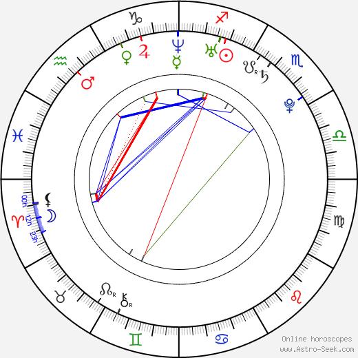 Blanka Javorská birth chart, Blanka Javorská astro natal horoscope, astrology