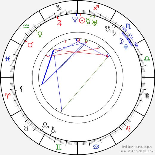 Brian Boyle birth chart, Brian Boyle astro natal horoscope, astrology
