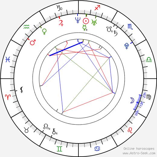 David Hlaváč день рождения гороскоп, David Hlaváč Натальная карта онлайн