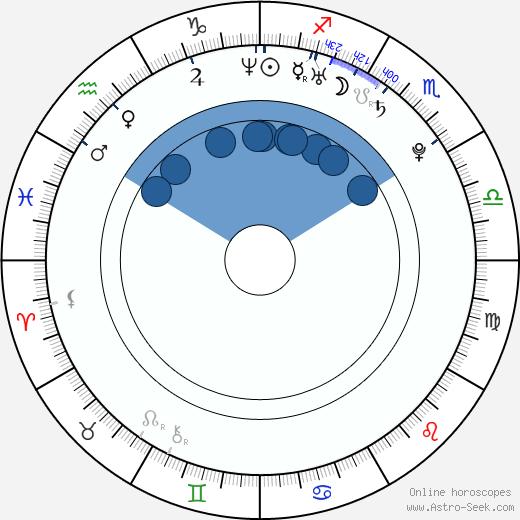 David Tavare wikipedia, horoscope, astrology, instagram