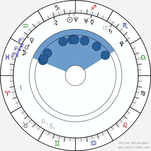 Dita Zábranská wikipedia, horoscope, astrology, instagram