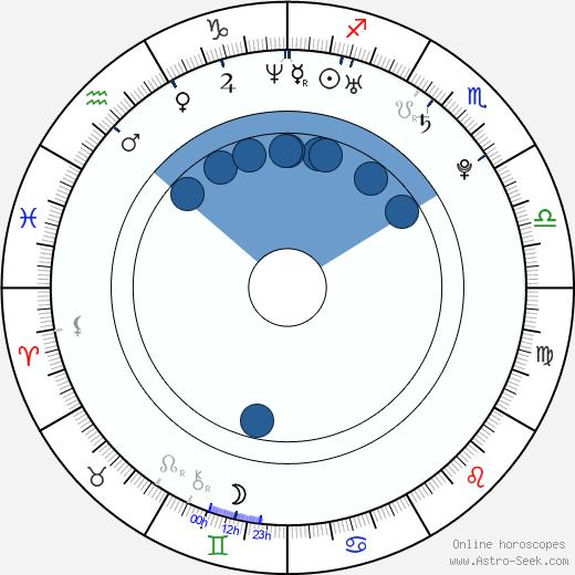 Emma Green wikipedia, horoscope, astrology, instagram