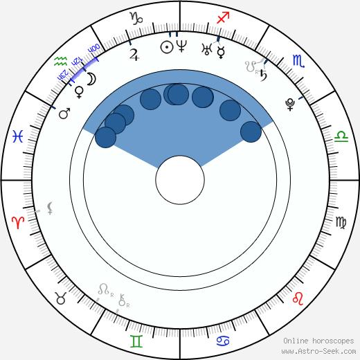 Georgia Moffett wikipedia, horoscope, astrology, instagram