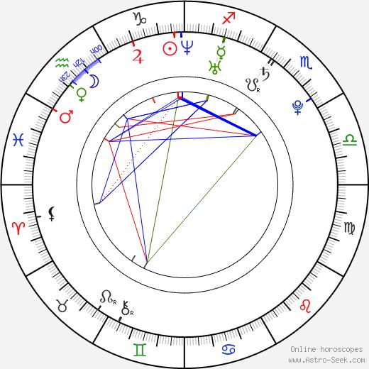Georgia Moffett birth chart, Georgia Moffett astro natal horoscope, astrology