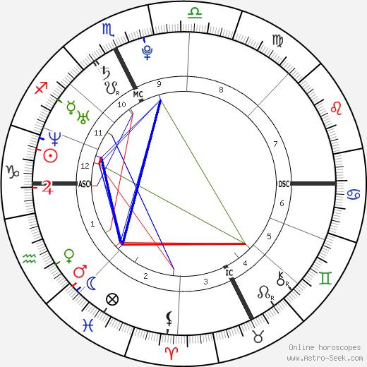Жиль Симон Gilles Simon день рождения гороскоп, Gilles Simon Натальная карта онлайн