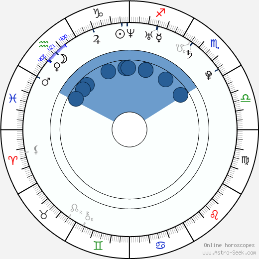 Hal Scardino wikipedia, horoscope, astrology, instagram