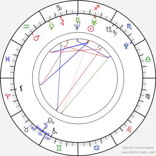 Jennifer Cadena birth chart, Jennifer Cadena astro natal horoscope, astrology