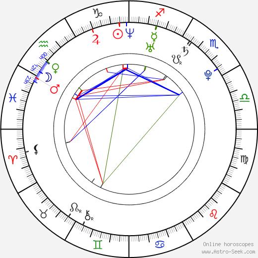 Jenny Shakeshaft birth chart, Jenny Shakeshaft astro natal horoscope, astrology