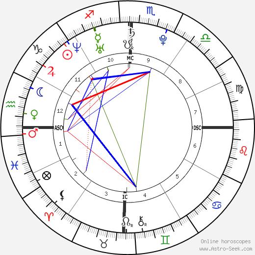 Jessica Origliasso astro natal birth chart, Jessica Origliasso horoscope, astrology