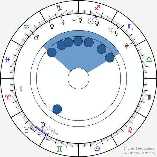 Kelly Frye wikipedia, horoscope, astrology, instagram