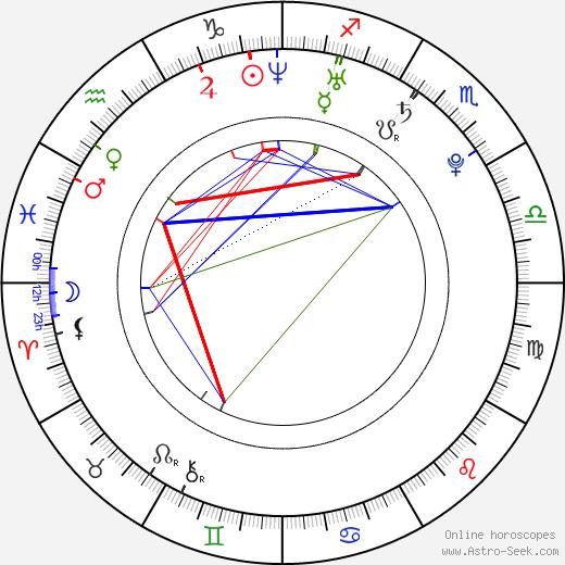 Laura Bryce astro natal birth chart, Laura Bryce horoscope, astrology