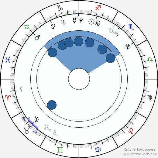 Lauren London wikipedia, horoscope, astrology, instagram