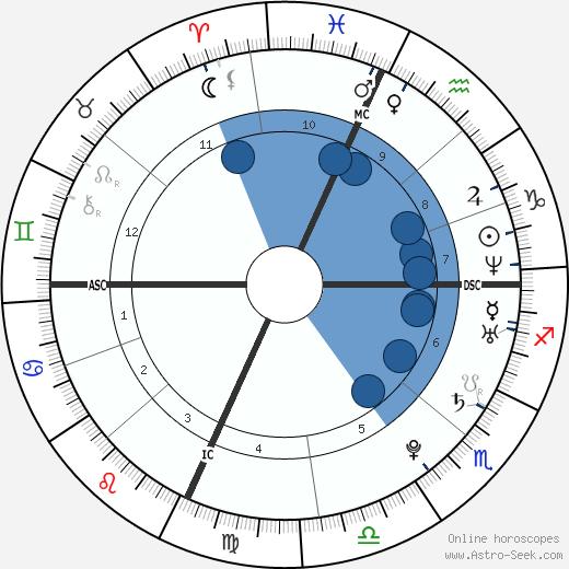 LeBron James wikipedia, horoscope, astrology, instagram