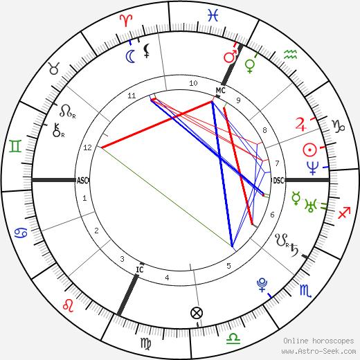 Леброн Джеймс LeBron James день рождения гороскоп, LeBron James Натальная карта онлайн