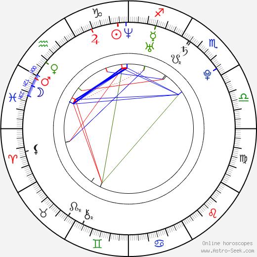 Leonid Bichevin astro natal birth chart, Leonid Bichevin horoscope, astrology