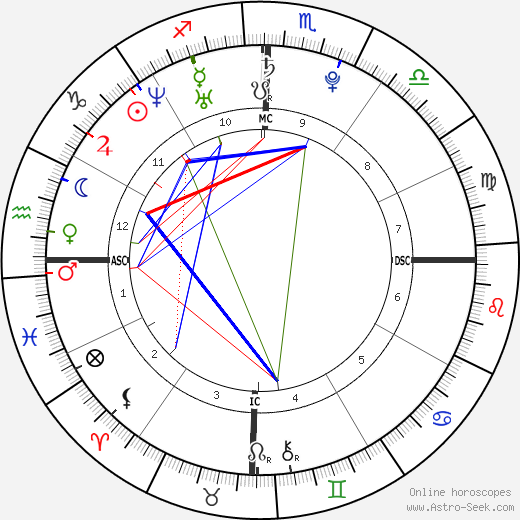Lisa Origliasso birth chart, Lisa Origliasso astro natal horoscope, astrology