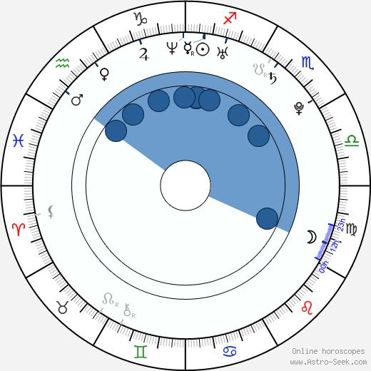 Louisa Braden Johnson wikipedia, horoscope, astrology, instagram