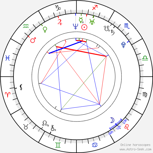 Martina Krátká astro natal birth chart, Martina Krátká horoscope, astrology