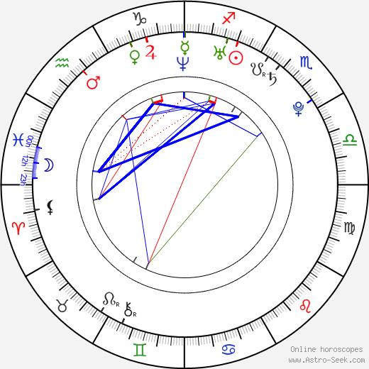 Matěj Smrž birth chart, Matěj Smrž astro natal horoscope, astrology