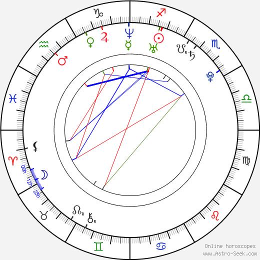 Michael Berendt birth chart, Michael Berendt astro natal horoscope, astrology
