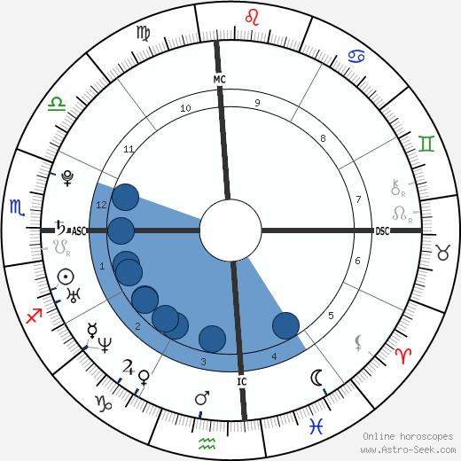 Michael Gibb wikipedia, horoscope, astrology, instagram