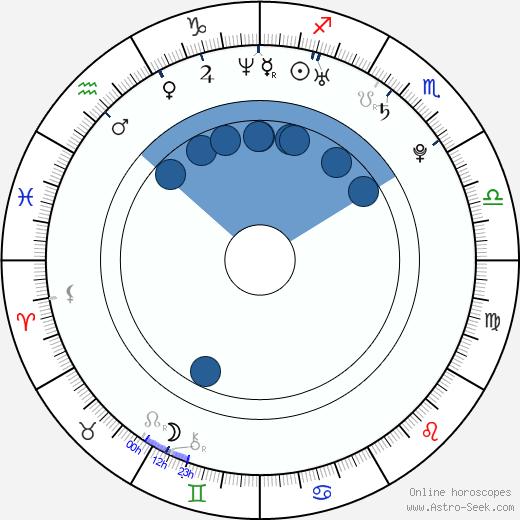 Milan Michálek wikipedia, horoscope, astrology, instagram