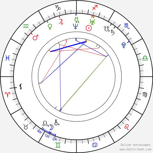 Милан Михалек Milan Michálek день рождения гороскоп, Milan Michálek Натальная карта онлайн