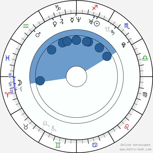 Natacha Itzel wikipedia, horoscope, astrology, instagram
