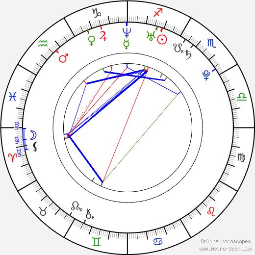 Natacha Itzel tema natale, oroscopo, Natacha Itzel oroscopi gratuiti, astrologia