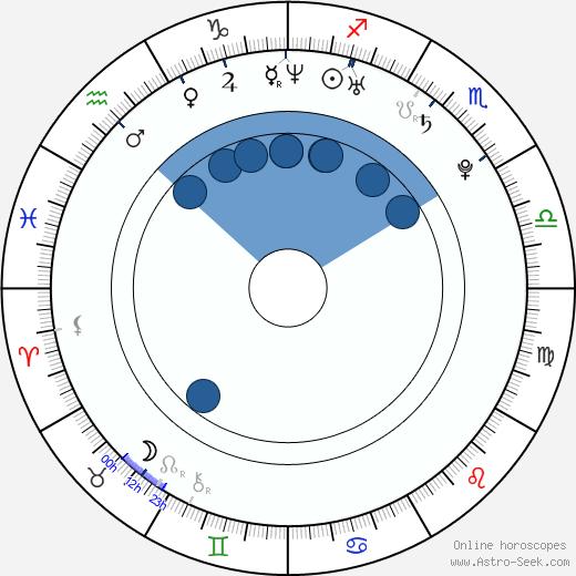 Nora Kirkpatrick wikipedia, horoscope, astrology, instagram